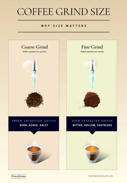 best coffee grind size infographic
