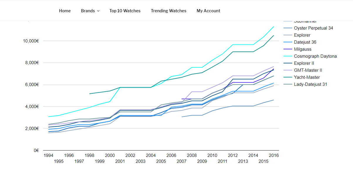 Graph showing Rolex prices over the last 10 years for different models