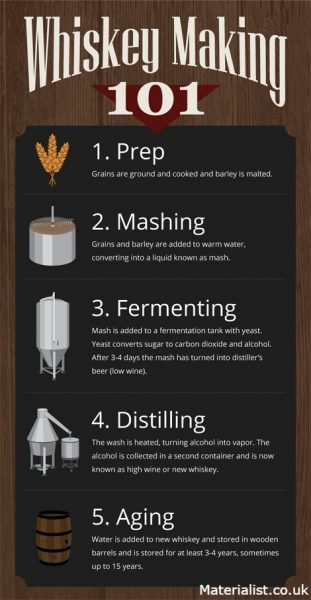 INFOGRAPHIC how whisky is made